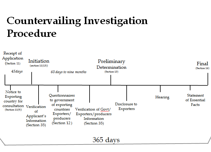 Countervailing Investigation Procedure