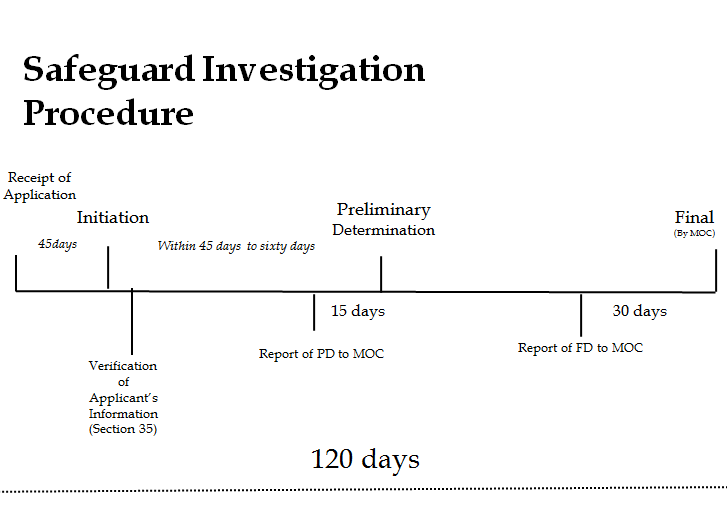 Safeguard Investigation Procedure